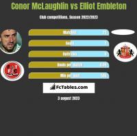 Conor McLaughlin vs Elliot Embleton h2h player stats