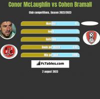 Conor McLaughlin vs Cohen Bramall h2h player stats