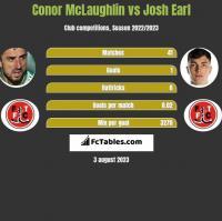 Conor McLaughlin vs Josh Earl h2h player stats