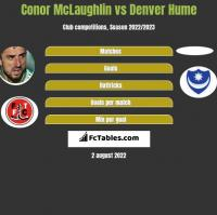 Conor McLaughlin vs Denver Hume h2h player stats
