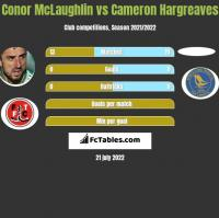 Conor McLaughlin vs Cameron Hargreaves h2h player stats