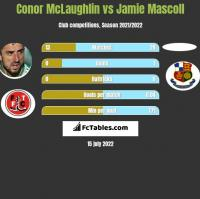 Conor McLaughlin vs Jamie Mascoll h2h player stats