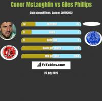 Conor McLaughlin vs Giles Phillips h2h player stats