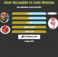 Conor McLaughlin vs Lewis Montsma h2h player stats
