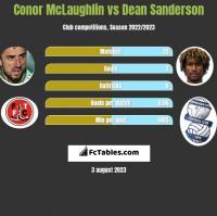 Conor McLaughlin vs Dean Sanderson h2h player stats