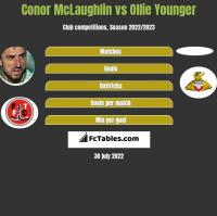 Conor McLaughlin vs Ollie Younger h2h player stats