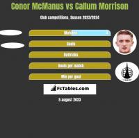 Conor McManus vs Callum Morrison h2h player stats
