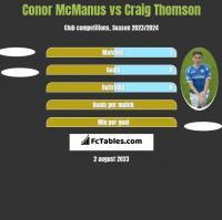 Conor McManus vs Craig Thomson h2h player stats