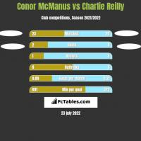 Conor McManus vs Charlie Reilly h2h player stats