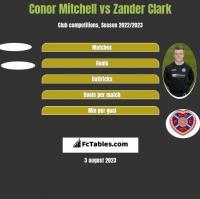 Conor Mitchell vs Zander Clark h2h player stats
