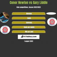 Conor Newton vs Gary Liddle h2h player stats