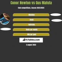 Conor Newton vs Gus Mafuta h2h player stats