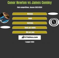Conor Newton vs James Comley h2h player stats