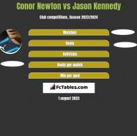 Conor Newton vs Jason Kennedy h2h player stats