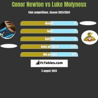 Conor Newton vs Luke Molyneux h2h player stats