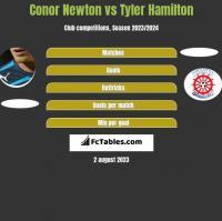 Conor Newton vs Tyler Hamilton h2h player stats