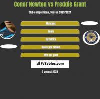 Conor Newton vs Freddie Grant h2h player stats