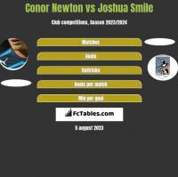 Conor Newton vs Joshua Smile h2h player stats