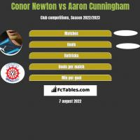 Conor Newton vs Aaron Cunningham h2h player stats