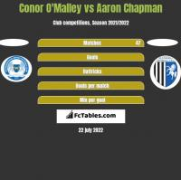 Conor O'Malley vs Aaron Chapman h2h player stats