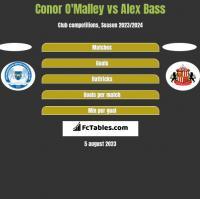 Conor O'Malley vs Alex Bass h2h player stats