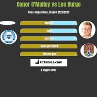 Conor O'Malley vs Lee Burge h2h player stats