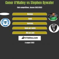 Conor O'Malley vs Stephen Bywater h2h player stats