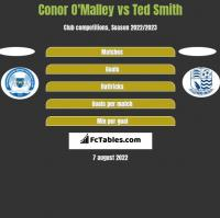 Conor O'Malley vs Ted Smith h2h player stats