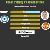 Conor O'Malley vs Nathan Bishop h2h player stats