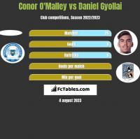 Conor O'Malley vs Daniel Gyollai h2h player stats