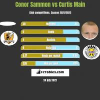 Conor Sammon vs Curtis Main h2h player stats
