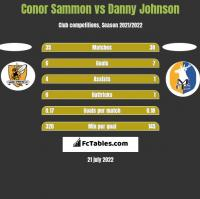 Conor Sammon vs Danny Johnson h2h player stats