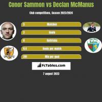 Conor Sammon vs Declan McManus h2h player stats