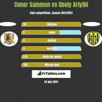 Conor Sammon vs Gboly Ariyibi h2h player stats