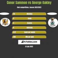 Conor Sammon vs George Oakley h2h player stats