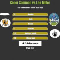 Conor Sammon vs Lee Miller h2h player stats