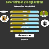 Conor Sammon vs Leigh Griffiths h2h player stats