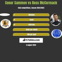 Conor Sammon vs Ross McCormack h2h player stats