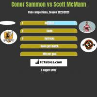 Conor Sammon vs Scott McMann h2h player stats