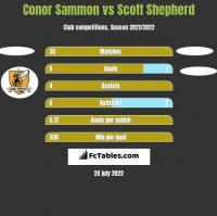 Conor Sammon vs Scott Shepherd h2h player stats