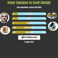 Conor Sammon vs Scott Sinclair h2h player stats