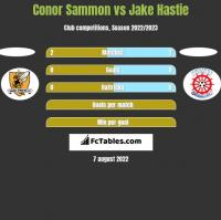 Conor Sammon vs Jake Hastie h2h player stats