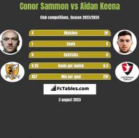 Conor Sammon vs Aidan Keena h2h player stats