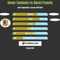 Conor Sammon vs Akeel Francis h2h player stats