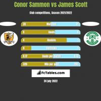 Conor Sammon vs James Scott h2h player stats