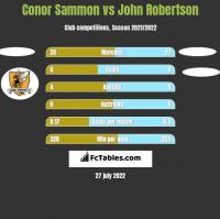 Conor Sammon vs John Robertson h2h player stats