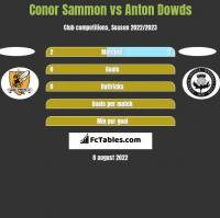 Conor Sammon vs Anton Dowds h2h player stats