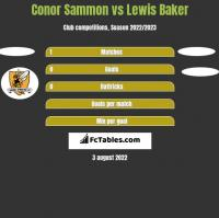 Conor Sammon vs Lewis Baker h2h player stats