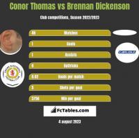 Conor Thomas vs Brennan Dickenson h2h player stats