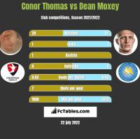 Conor Thomas vs Dean Moxey h2h player stats
